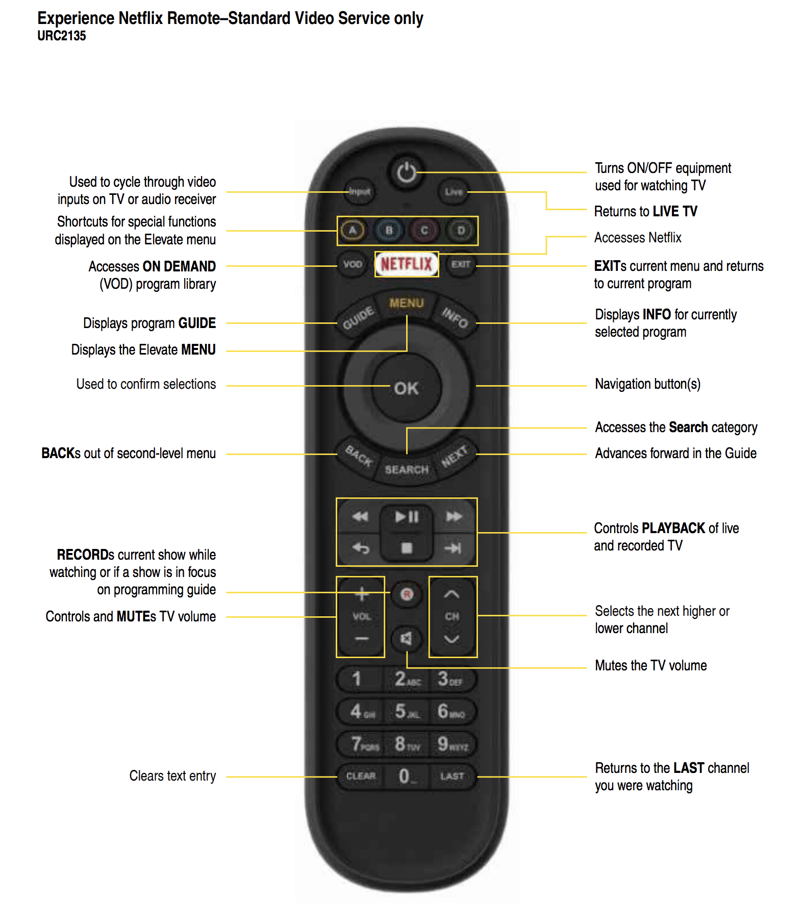 Experience Netflix Remote