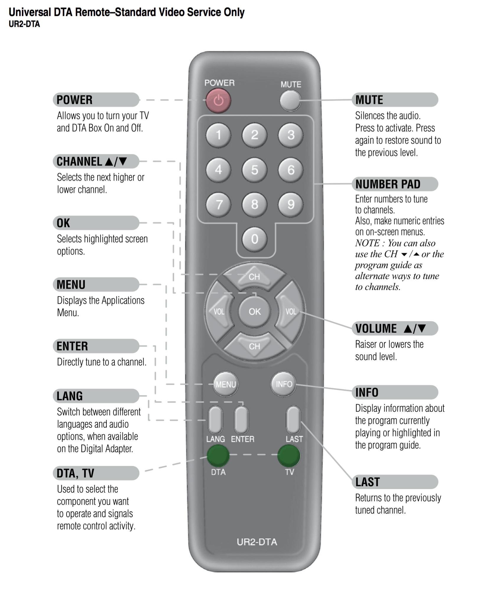 Universal DTA Remote