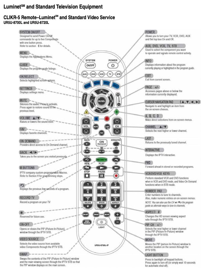 CLIKR-5 Remote